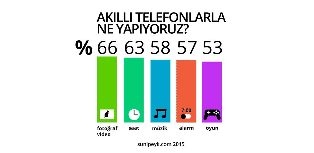 akıllı telefon istatistiği