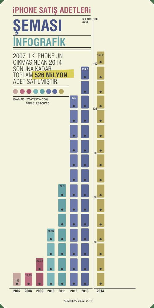 2007 ile 2014 iPhone satış rakamları