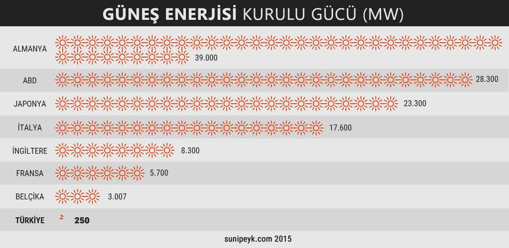 ülkelerin güneş enerjisi