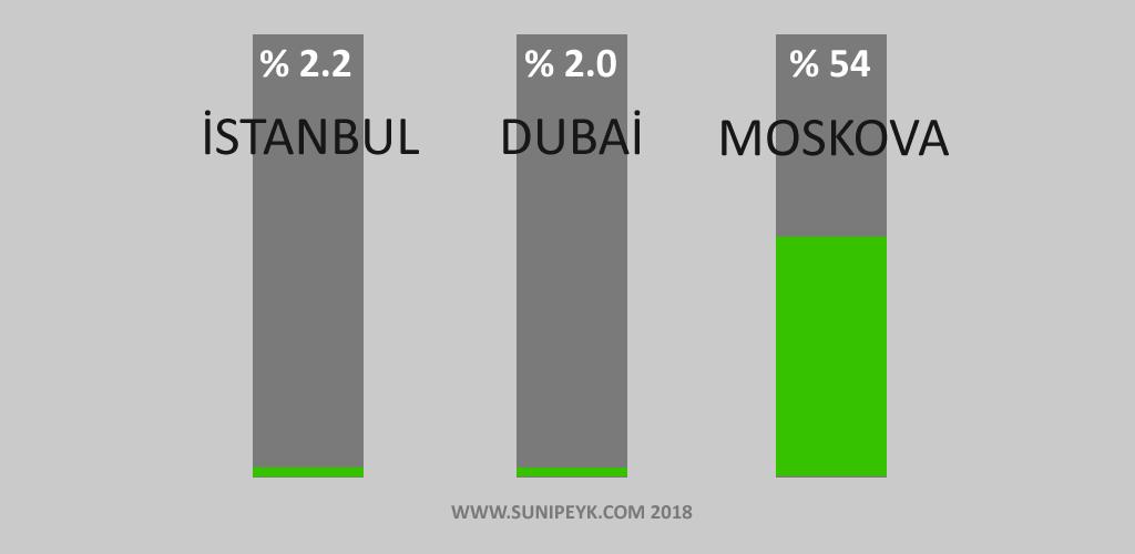 İstanbul, Dubai yeşil alan oranları