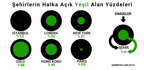 Dünya Şehirleri Halka Açık Yeşil Alan Oranları 2018