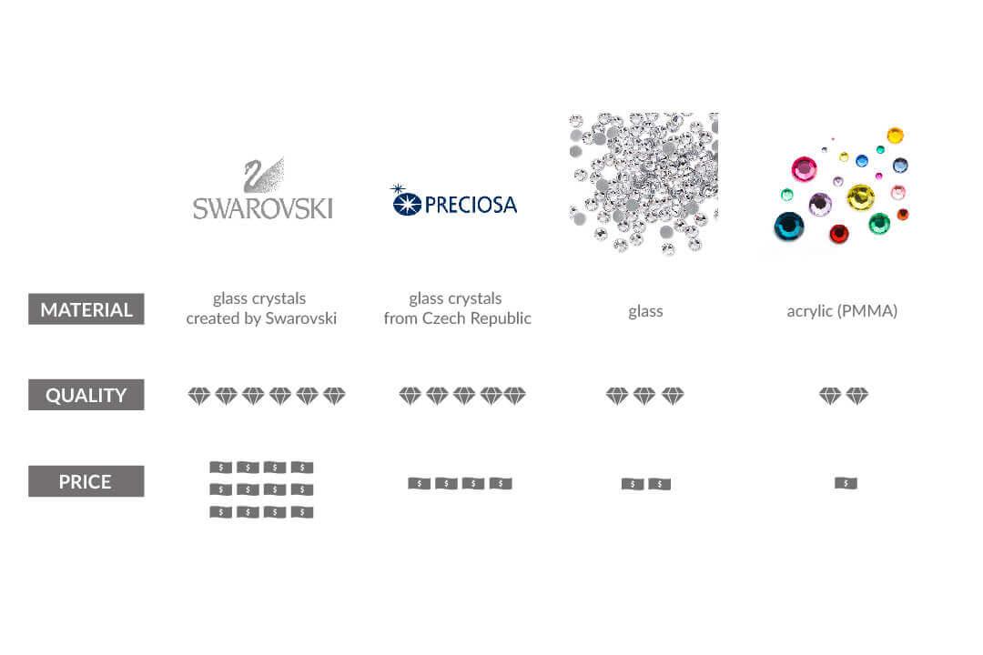 good quality rhinestones-comparison of swarovski preciosa glass and acylic rhinestones