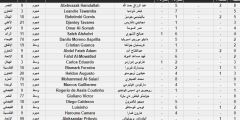 ترتيب هدافي الدوري السعودي بعد انتهاء الجولة الأخيرة.. عبد الرزاق حمد الله في الصدارة