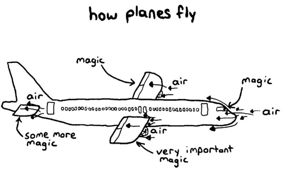 How planes really fly. Magic!