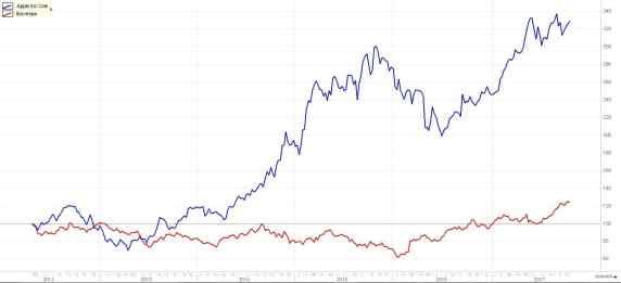 Investir em dólar através de ações da Apple