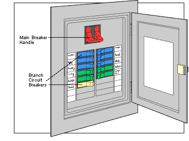 house master switch wiring diagram 2005 ford mustang engine family pre-disaster evacuation plan | sun oven® the original solar oven & cooker