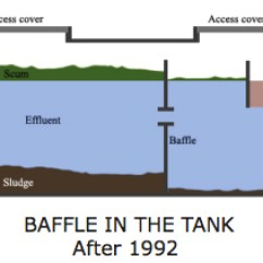 Modad Sewer System Diagram Atm Class In Uml How Do Septic Systems Work Baffle Tank