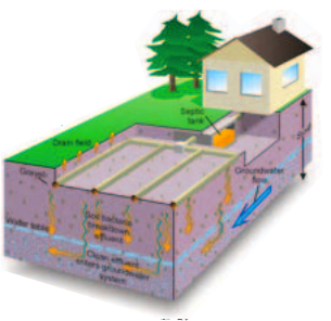 modad sewer system diagram delta bathroom faucet repair how do septic systems work does laundry affect my