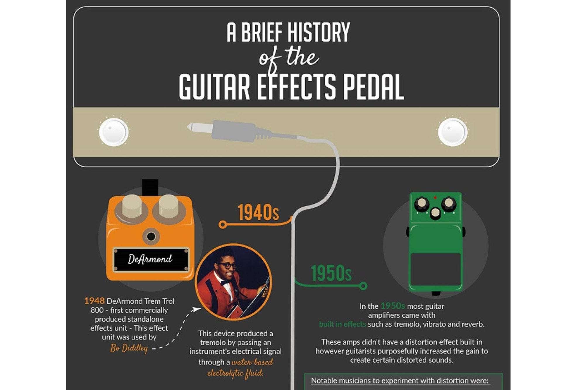 hight resolution of a brief history of guitar effects pedals infographic