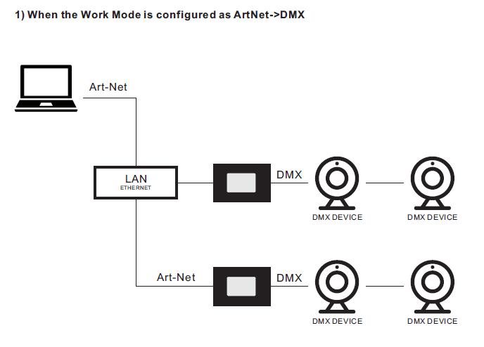ArtNet-DMX Bidirectional Converter SR-2100ArtNet