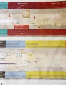 Great adventure bible timeline jumbo chart also by jeff cavins rh sunrisemarian