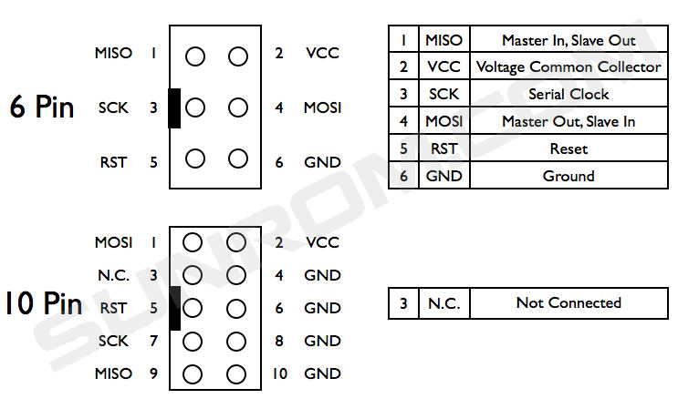 Following are the two types of Atmel Standard ISP Connectors.