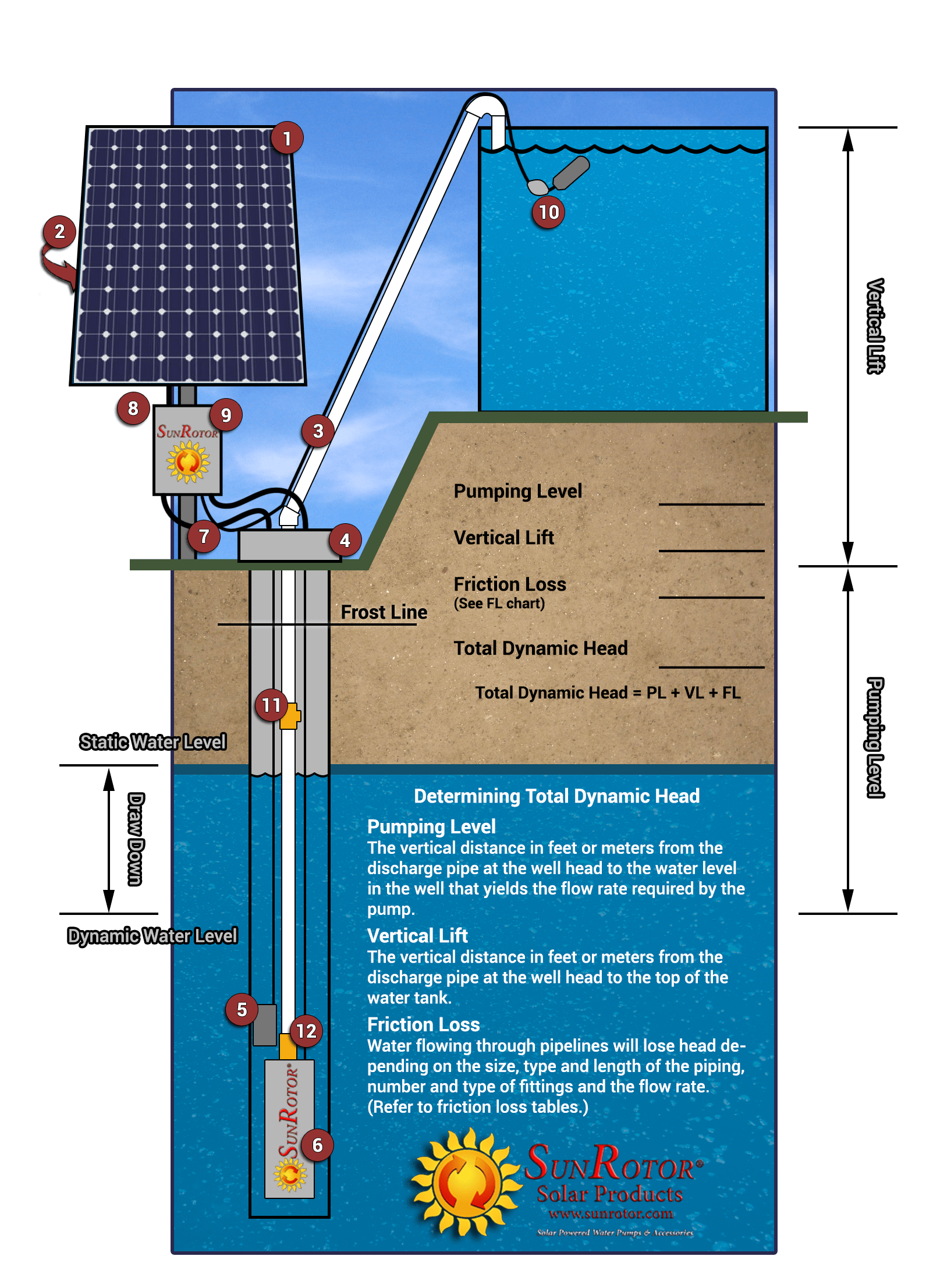 solar pv wiring diagram trane air conditioner float switch assembly sunrotor products submersible pump panel array
