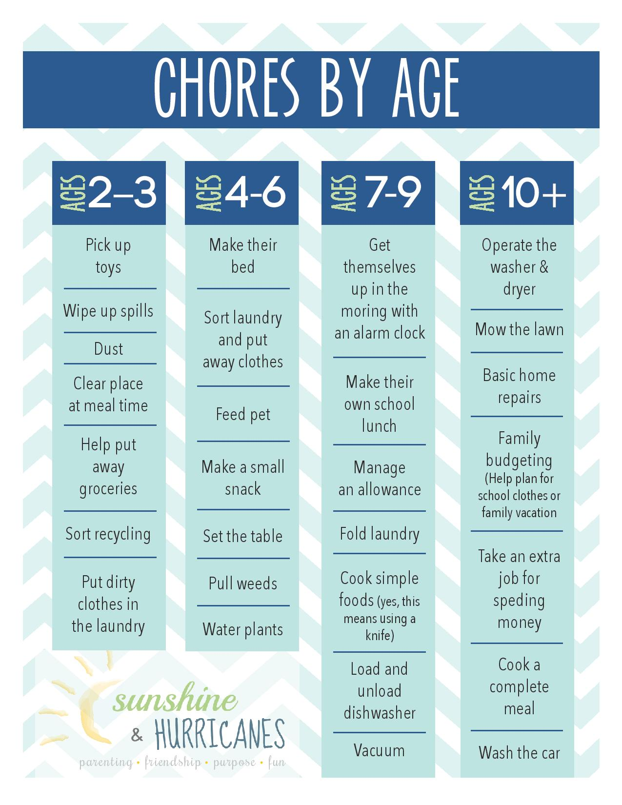 The Importance Of Chores For Children Printable Chore