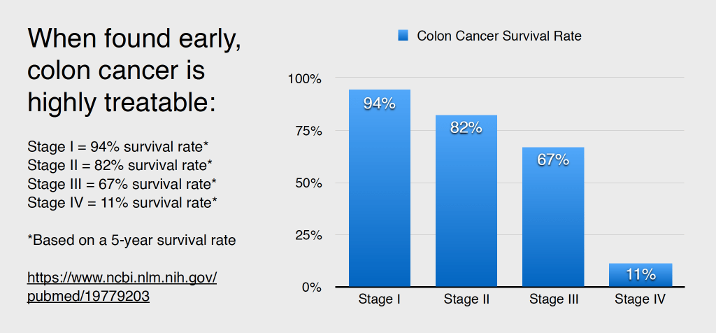 graph showing survival rates for colorectal cancer when detected and treated at each stage