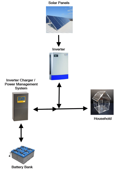 small resolution of off grid solar power system