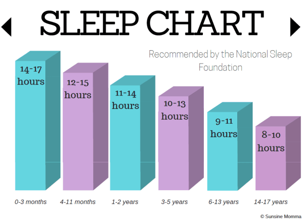 Sleep Chart by Age