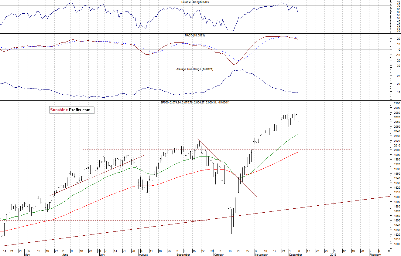 Stock Trading Alert: New Downtrend Or Just A Downward