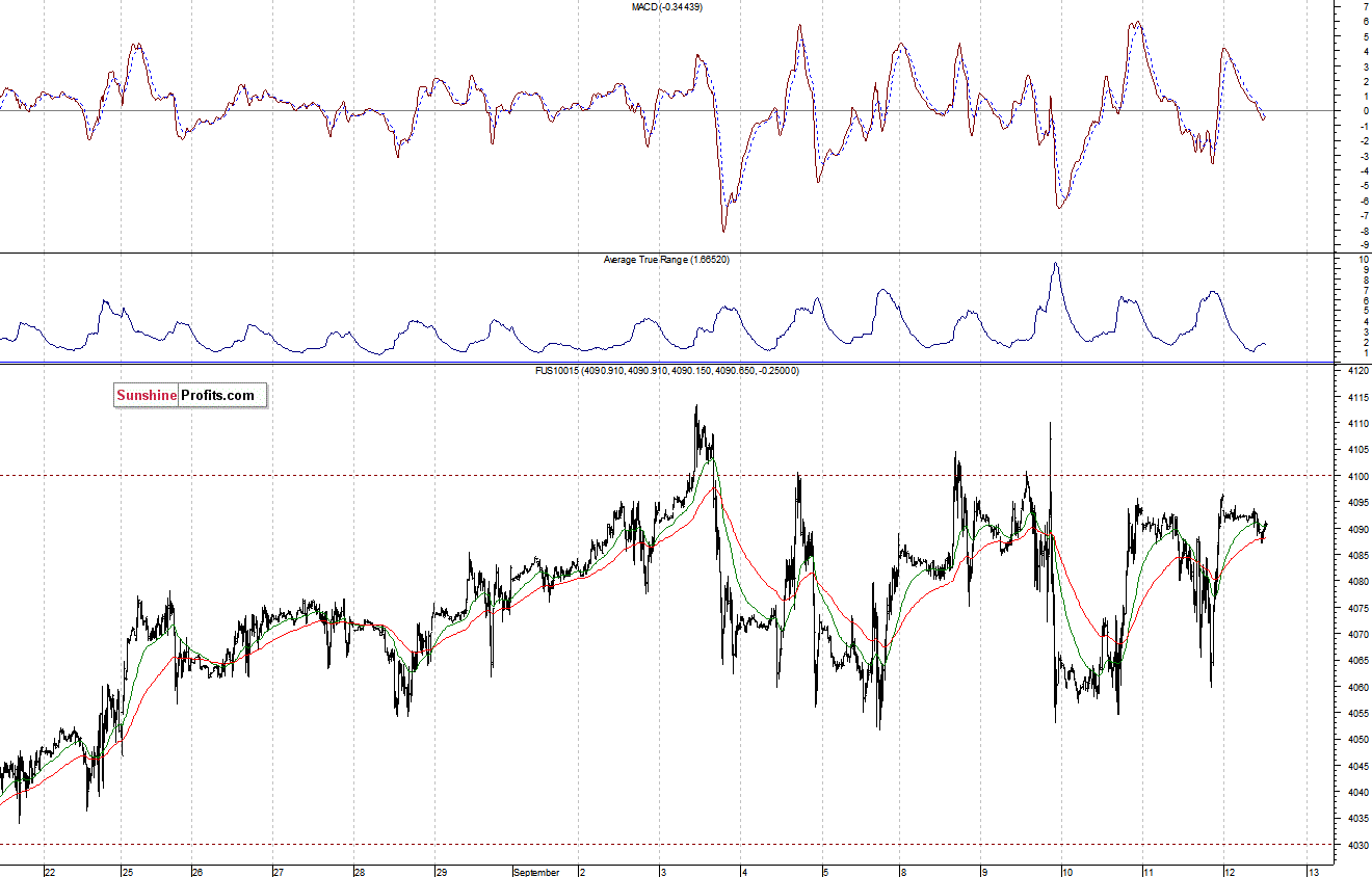 Stock Trading Alert No Clear Direction Yet Will Uptrend Continue
