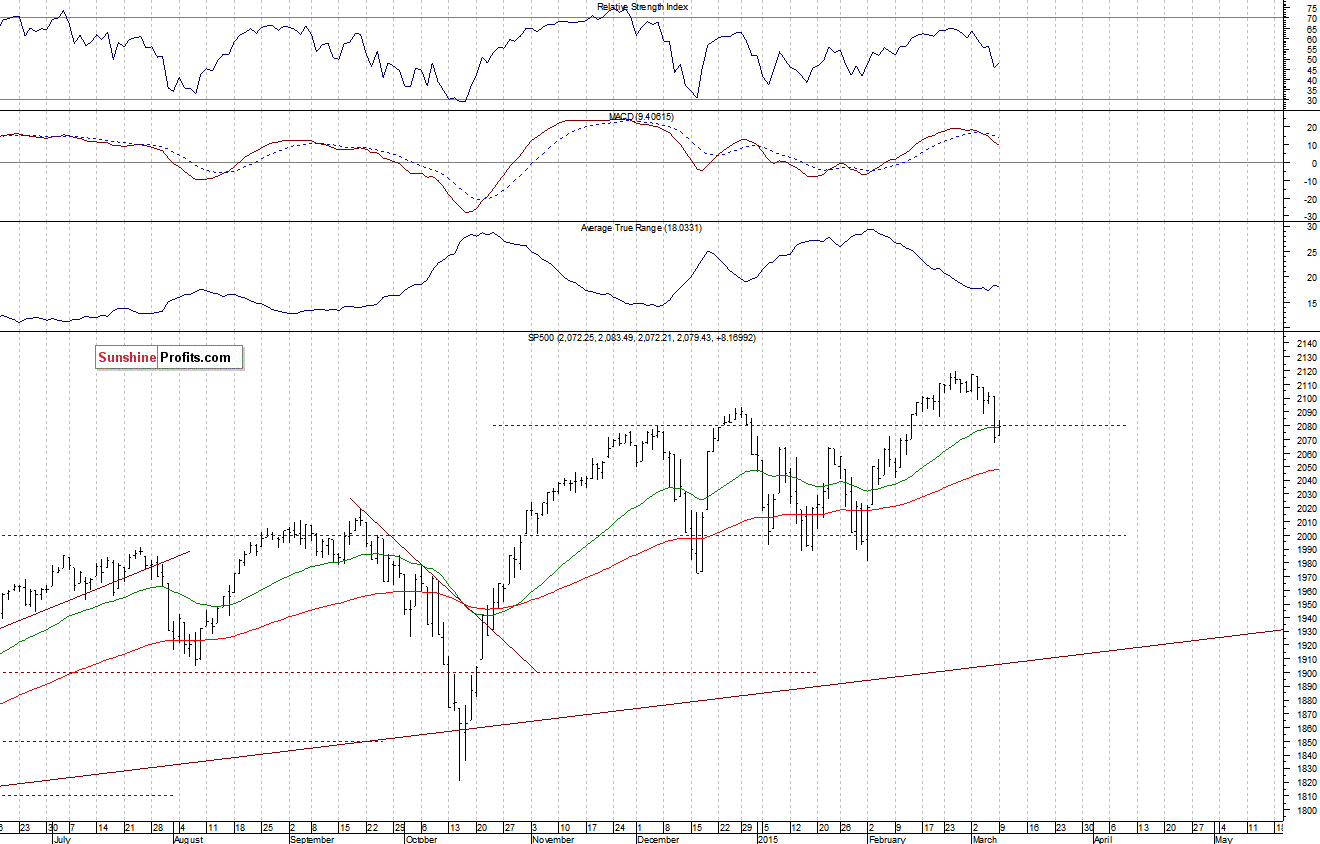 Stock Trading Alert: Negative Expectations Following
