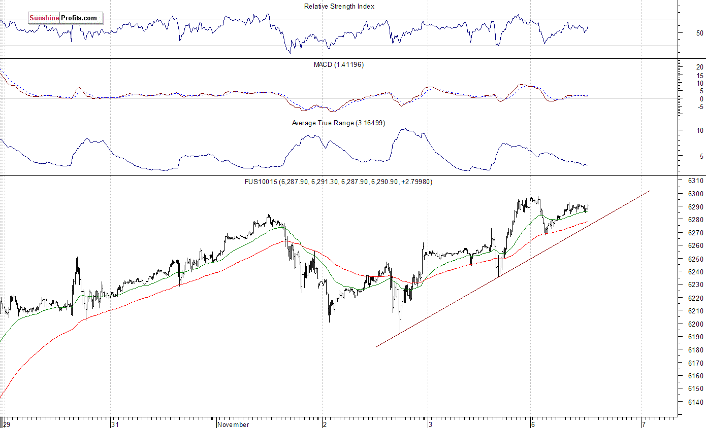 Topping Pattern Or Just Pause Before Another Leg Up