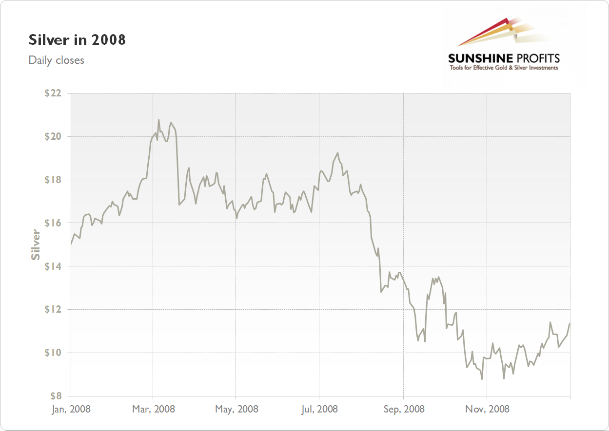hight resolution of silver chart 2008