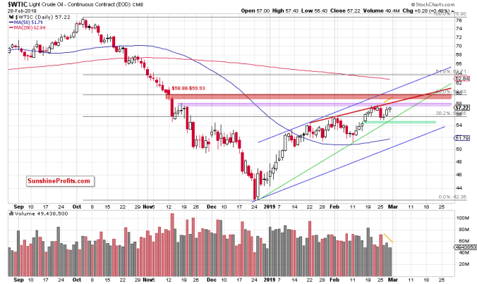 Light Crude Oil - Continuous Contract Daily