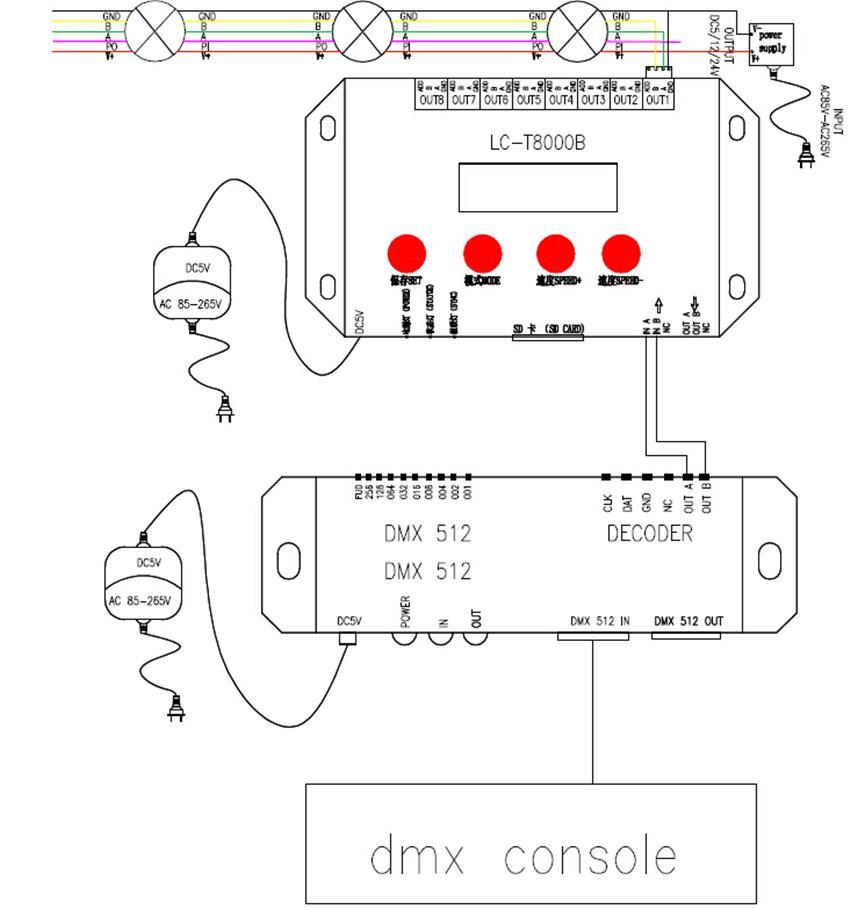 China DMX512 RGB 5V LED Strip Manufacturers, Factory