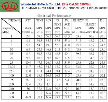 CB-C5E-P1000xx-EL-x Unshield Twisted Pairs (4-Pair) 24 AWG
