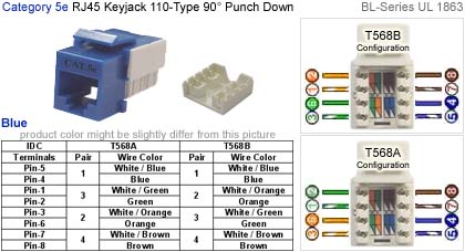 RJ45 Keyjack 110 Type Punch Down 90 Degree BL Series Cat 5e