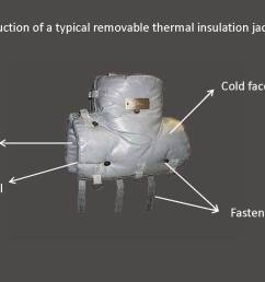 thermal blanket insulation prevents radiant heat loss and saves energy it can applied on exposed pipes valves and [ 1794 x 904 Pixel ]