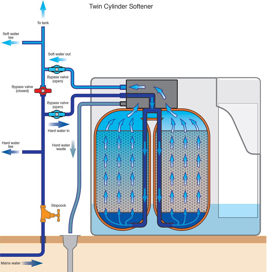hight resolution of the professional sunuser twin water softener uses ion exchange resin to remove the hardness from water