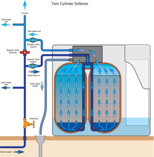 small resolution of the professional sunuser twin water softener uses ion exchange resin to remove the hardness from water