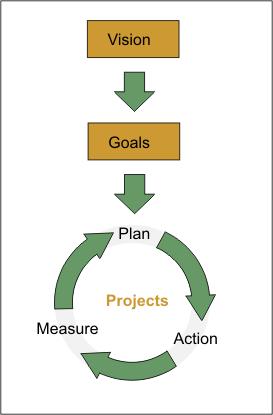 Business Optimization Flow-web