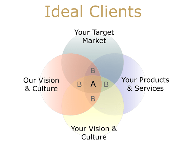 Marketing and Brand Positioning- Venn Diagram