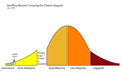 CrossingTheChasm-GeoffreyMoore