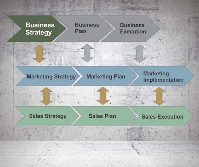 Business Planning includes Marketing Strategy and Sales Planning