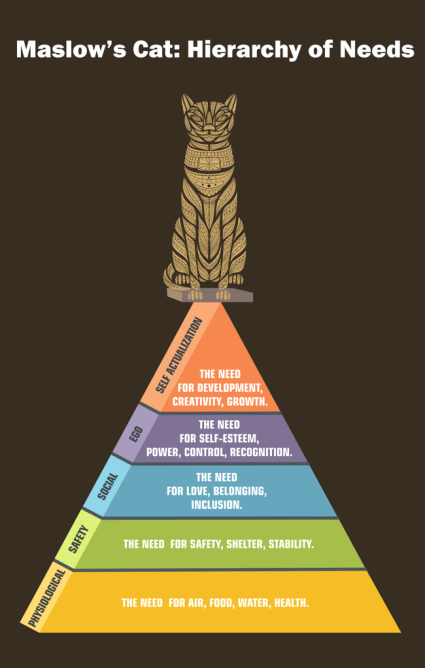 Maslow's Cat: Hierarchy of Need Diagram