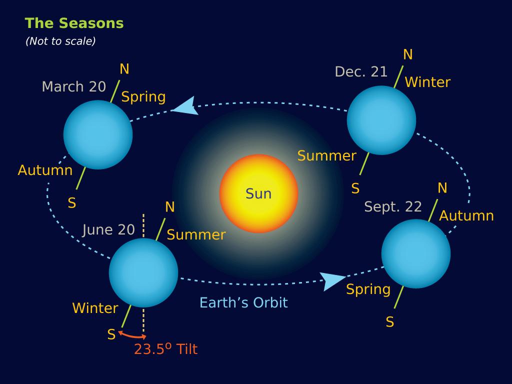 earth tilt and seasons diagram cat5e telephone wiring the sun sunwheel grove druid order