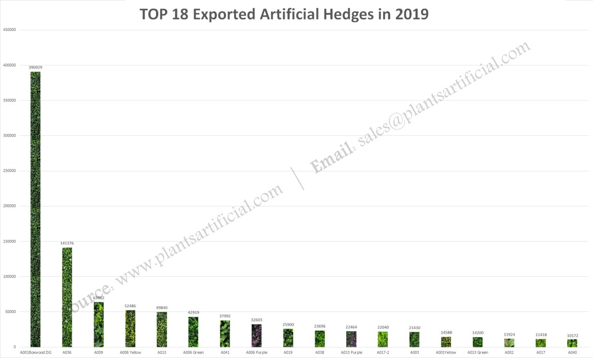 sunwing top exported 18 artificial hedges styles 2019