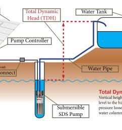 as we can see from figure 1 above most simple solar water pumping systems contain the following major components there may be small or large design  [ 6100 x 3300 Pixel ]