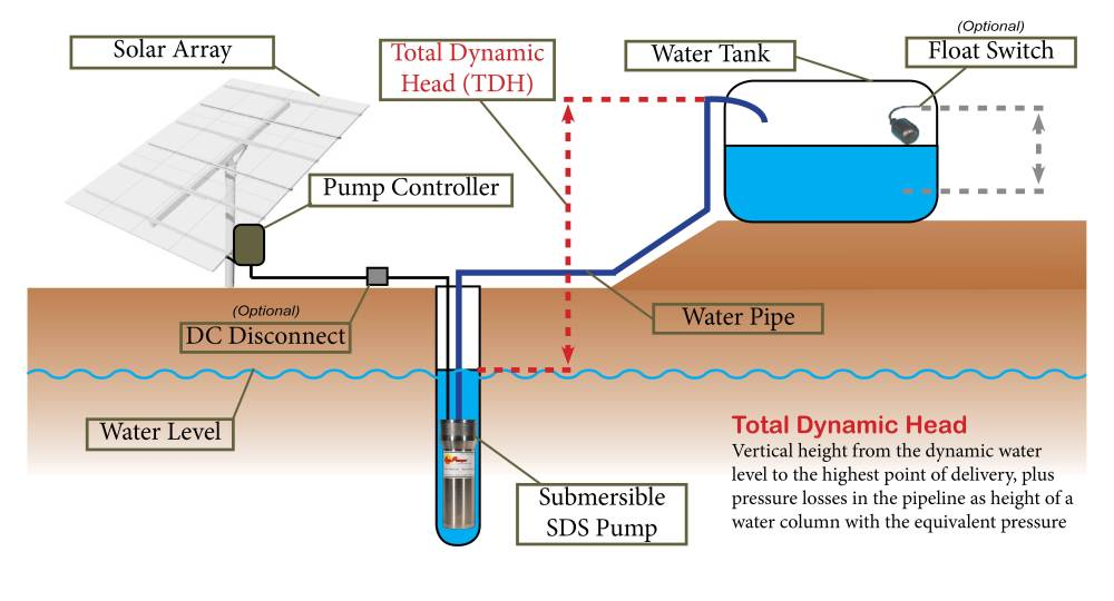 medium resolution of as we can see from figure 1 above most simple solar water pumping systems contain the following major components there may be small or large design