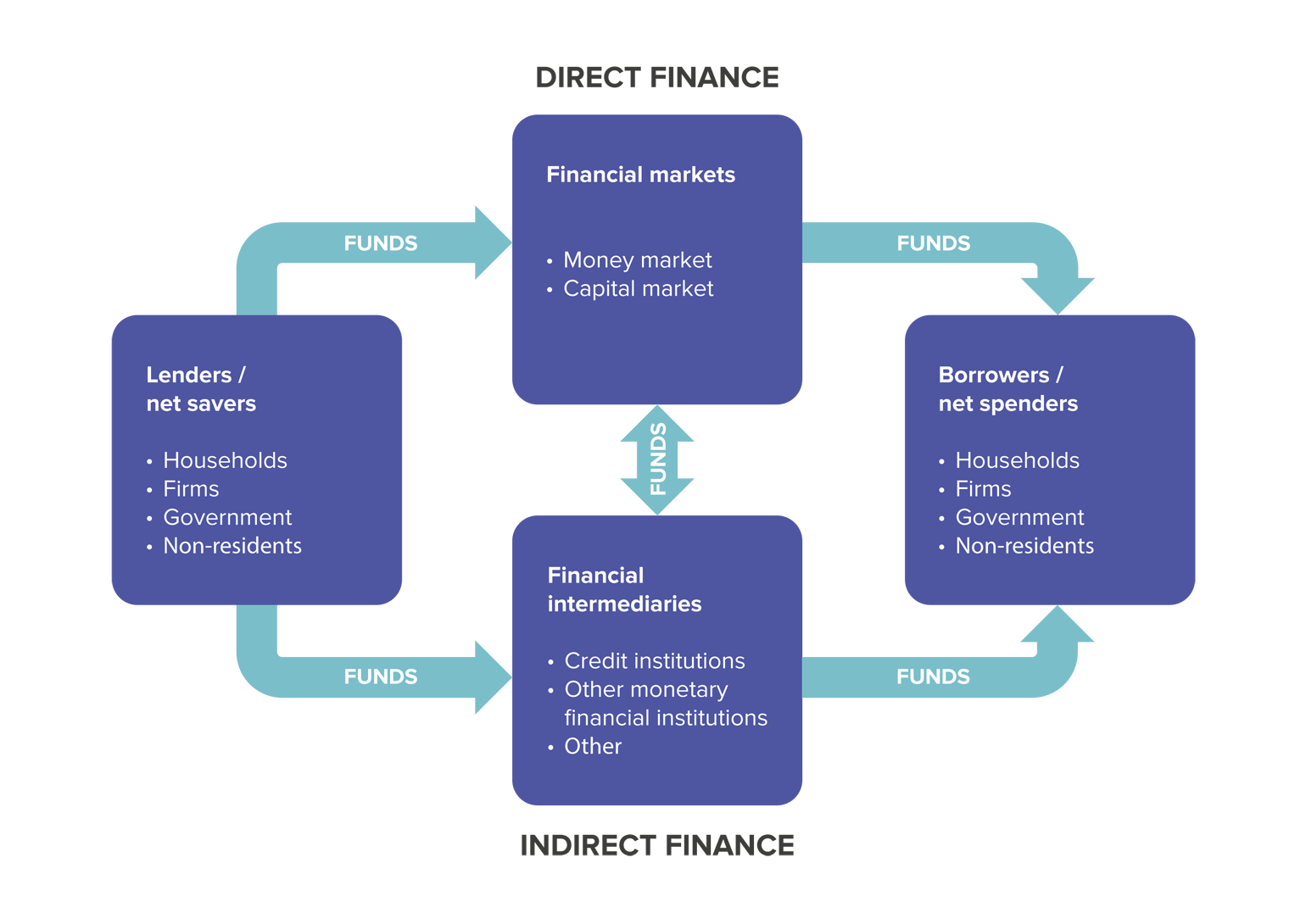 Financial Systems Security