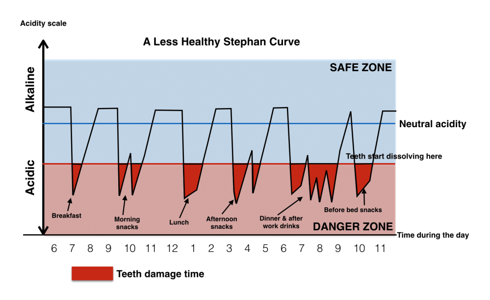 medium resolution of source supa dental a less healthy stephan curve