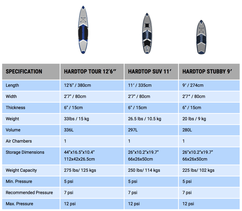 Different size Airis boards