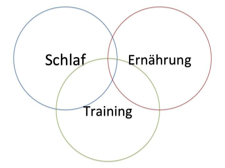 Schlaf + Training + Ernährung