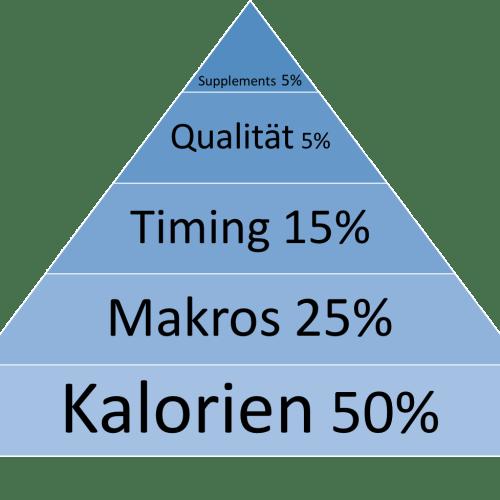 ernährungspyramide-crossfitter