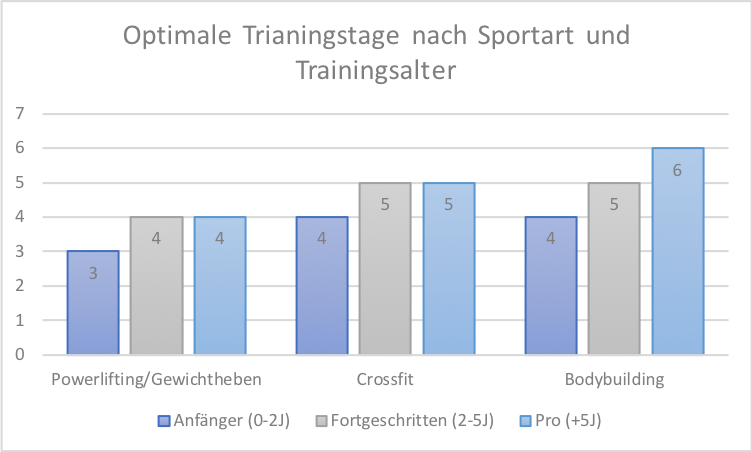 Optimale Anzahl and Trainingstagen