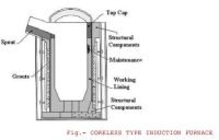 Suitable Ways Of Melting Iron Scrap - Superb electromachinery