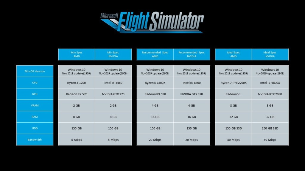Microsoft Flight Simulator recommended specs (alpha test)